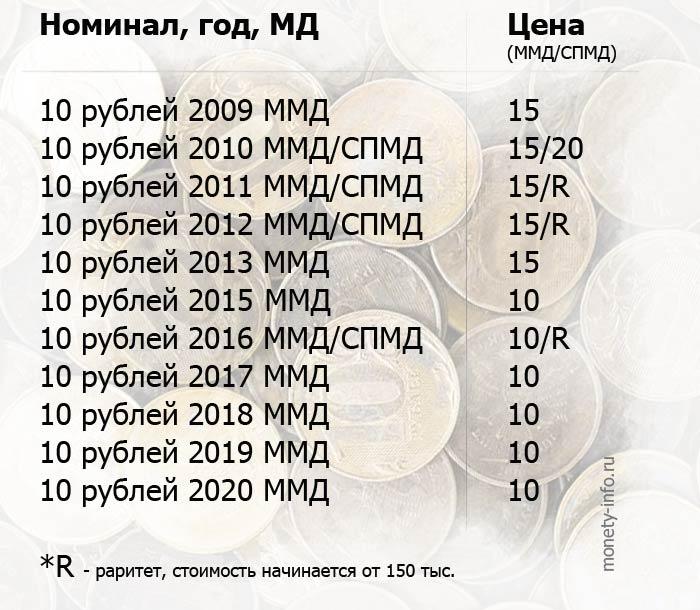 Самые редкие, дорогие и ценные <b>монеты 10 рублей</b> России