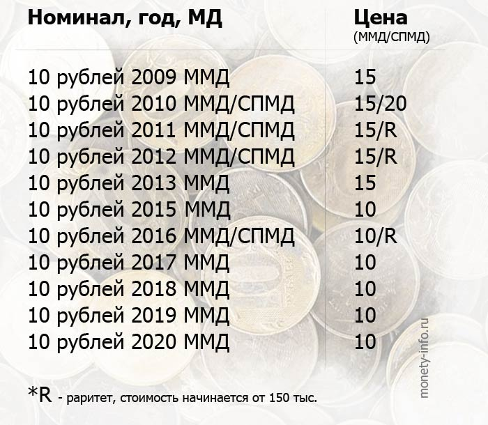 10 рублей России регулярного чекана