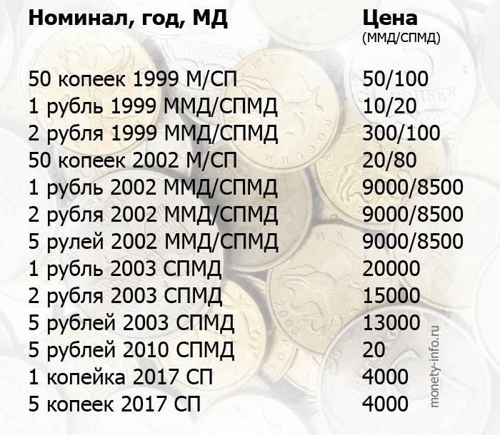 какие монеты можно продать дорого в 2021 году таблица